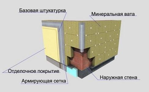 Производим наружную отделку стен минеральной ватой + видео