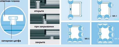 Противозломные окна: виды и особенности конструкции