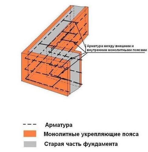 Ремонт фундаментов: методы устранения повреждений