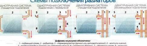 Схемы подключения радиаторов отопления