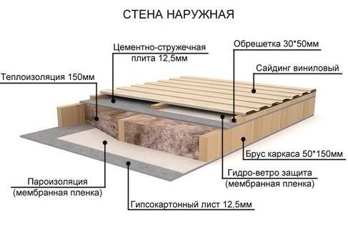 Стены каркасного дома - Как сделать правильный пирог стены каркасного дома