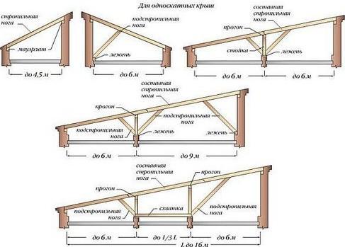 Строим крышу своего дома самостоятельно - что обязательно нужно учесть?