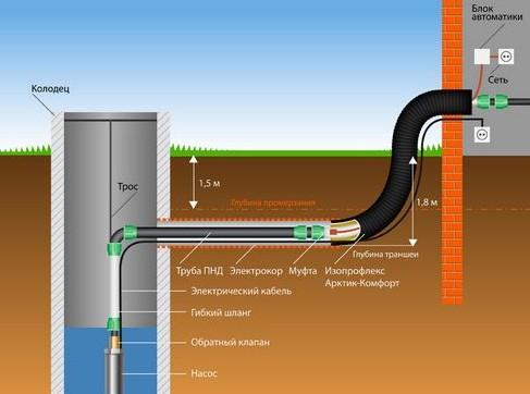 Установка погружного насоса в колодец и в скважину своими руками: монтаж труб и обратных клапанов
